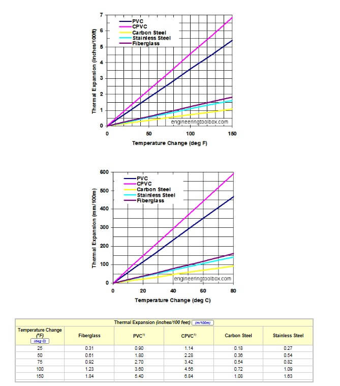 Expansion Rates of Different Substrates