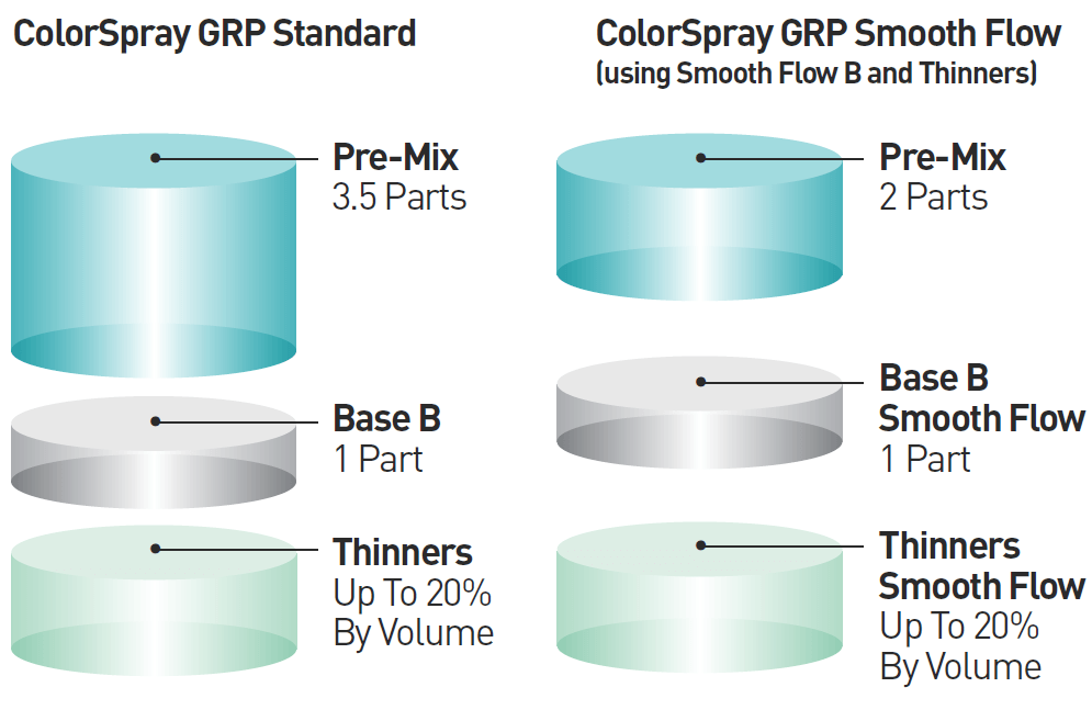 ColoSpray GRP Standard Pre-Mixed Ratio